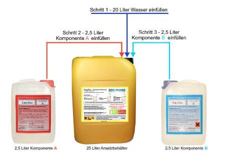 EasyDes Dosiermittel zur Trinkwasserdesinfektion Produktbeschreibung