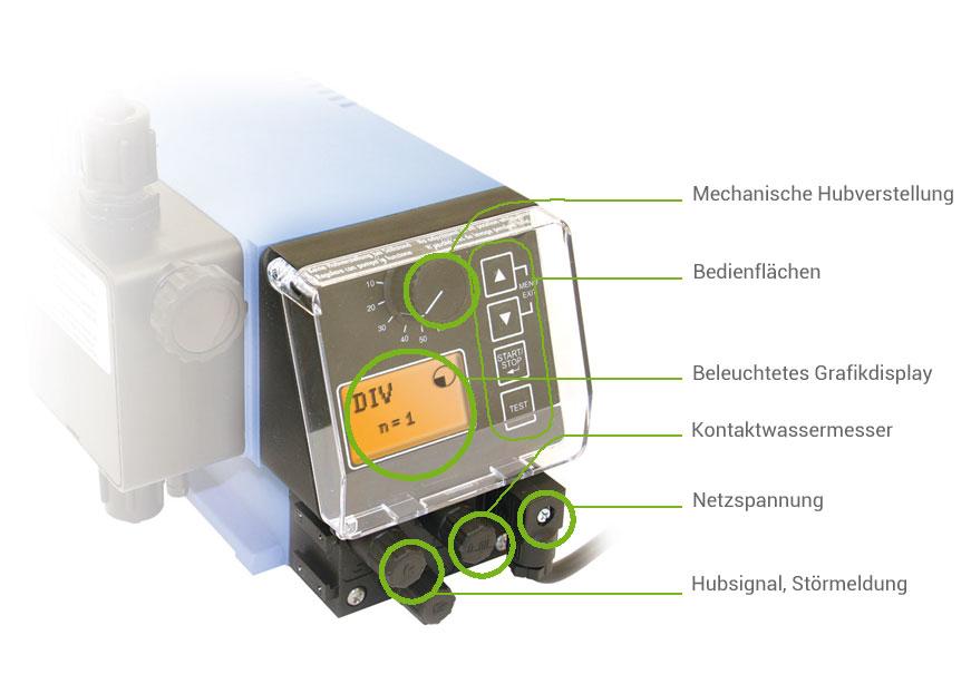 emp-kompakdosiergeraet-wasseraufbereitung-funktionen-2