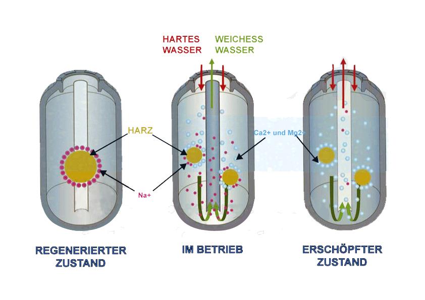regeneration-enthärtungsanlagen