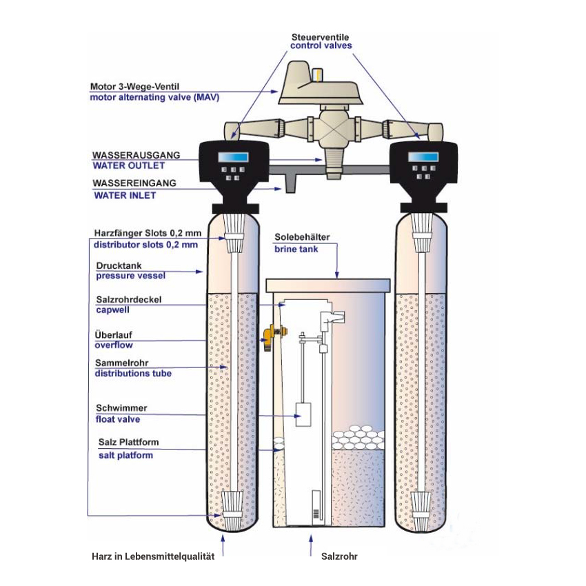 Doppel-Filteranlage Nitratentfernung