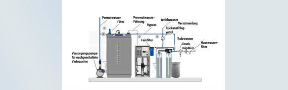 umkehrosmoseanlage-wasseraufbereitung-aufbau